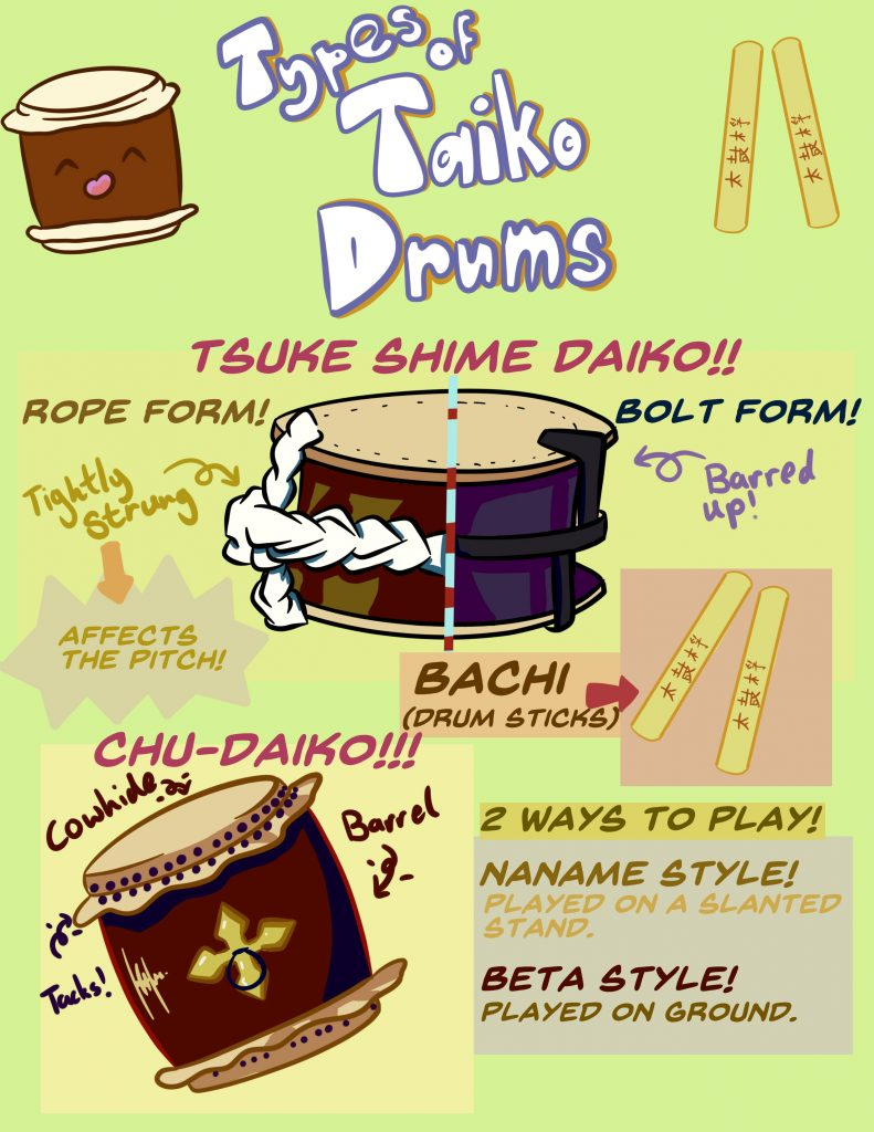 Types of taiko drums